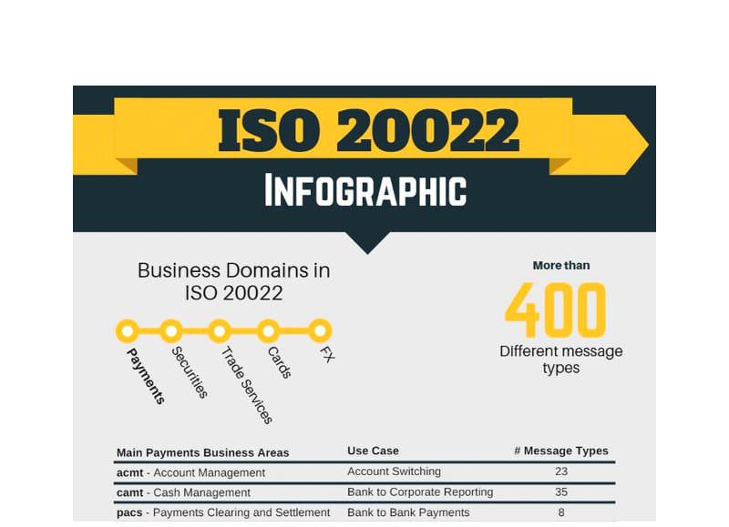 ISO 20022 for the financial services industry